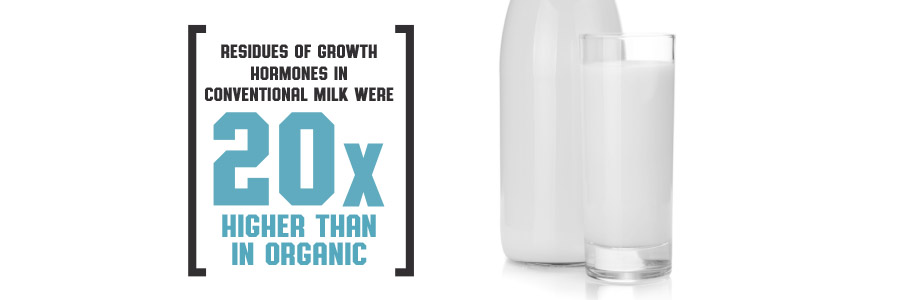 Residues of growth hormones in conventional milk were 20 times higher than in organic.